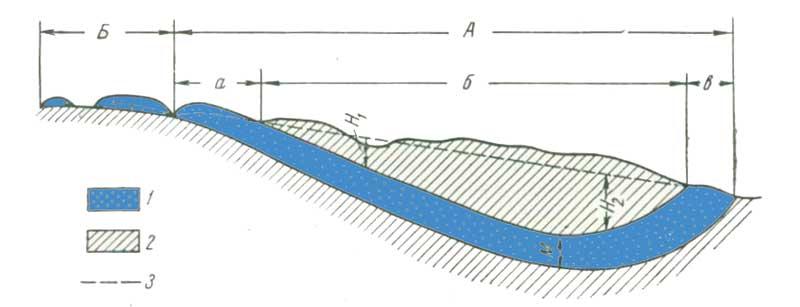 Схема артезианского бассейна